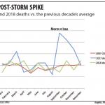 Irma deaths line graph